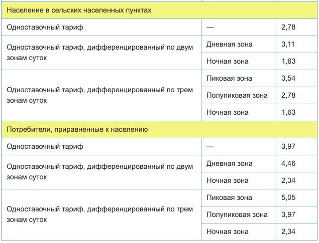 Тарифы на электроэнергию в Удмуртской Республики с 1 января 2021 года 2