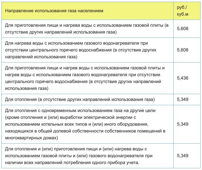 Тарифы на газ в Архангельской области с 1 января в 2021 году