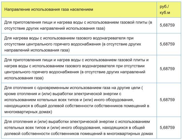 Тарифы на газ в Астрахани с 1 января в 2021 году
