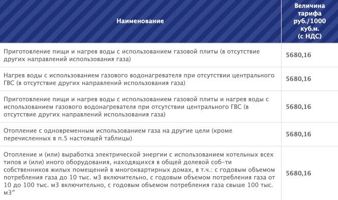 Тарифы на газ в Астраханской области с 1 января в 2021 году