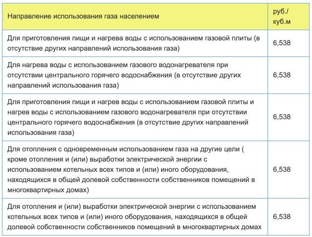 Тарифы на газ в Белгороде с 1 января в 2021 году