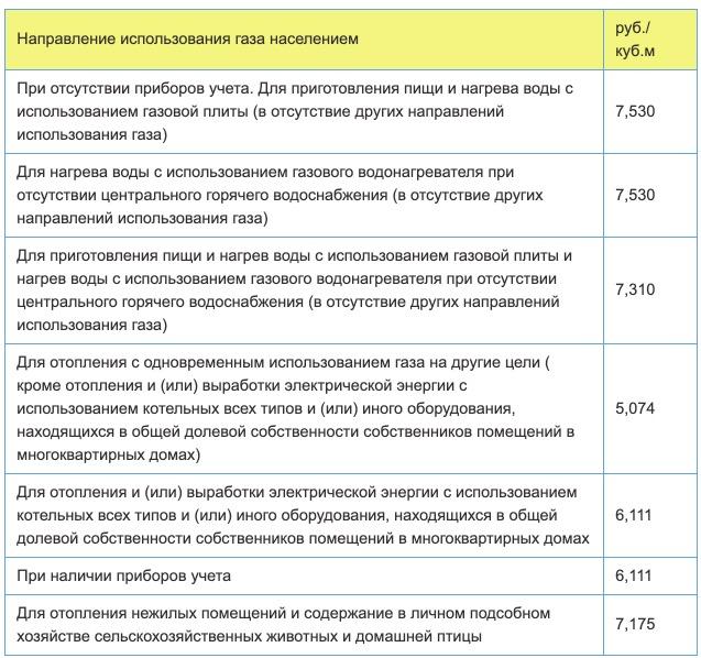 Тарифы на газ в Брянской области с 1 января в 2021 году