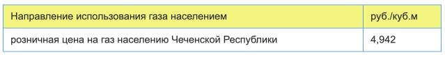 Тарифы на газ в Чеченской Республике с 1 января 2021 года