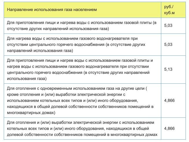 Тарифы на газ в Екатеринбурге с 1 января 2021 года