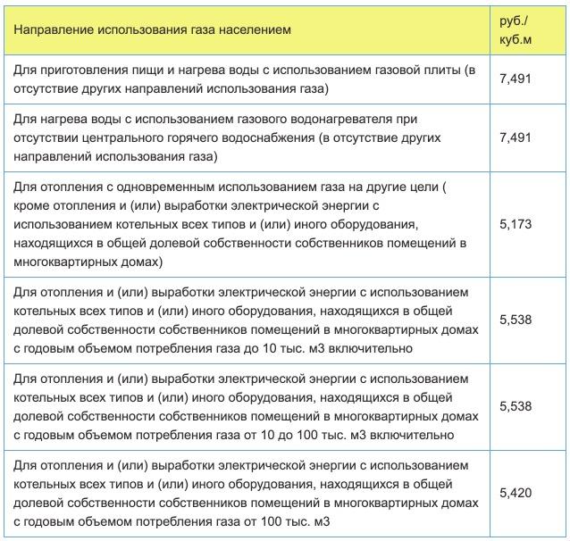 Тарифы на газ в Хабаровске с 1 января в 2021 году