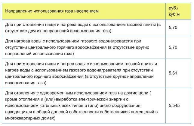 Тарифы на газ в Ижевске с 1 января 2021 года