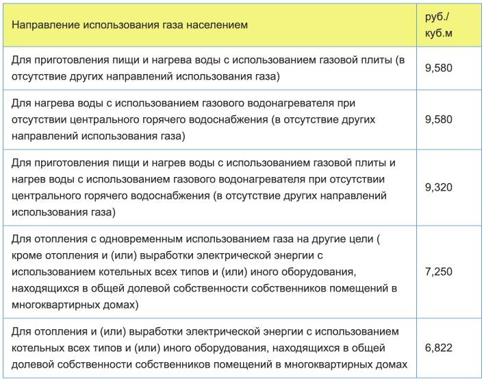 Тарифы на газ в Калининградской области с 1 января в 2021 году