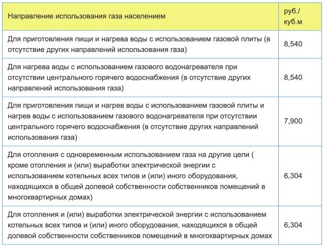 Тарифы на газ в Калужской области с 1 января 2021 года