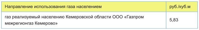 Тарифы на газ в Кемерово с 1 января в 2021 году