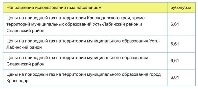 Тарифы на газ в Краснодаре с 1 января в 2021 году