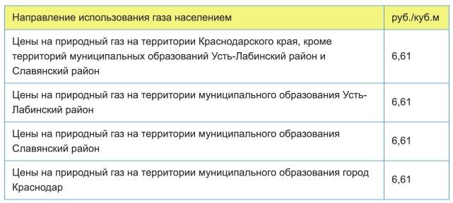 Тарифы на газ в Краснодарском крае с 1 января в 2021 году