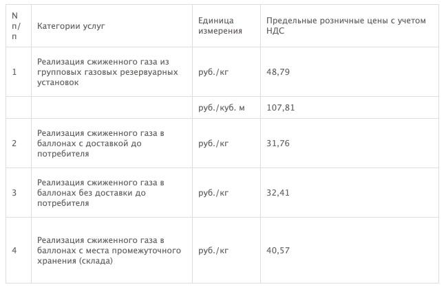 Тарифы на газ в Красноярске с 1 января 2021 года