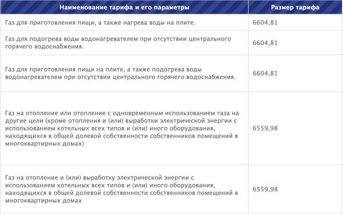 Тарифы на газ в Ленинградской области с 1 января в 2021 году