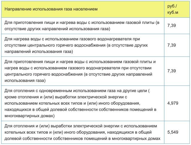 Тарифы на газ в Магнитогорске с 1 января в 2021 году