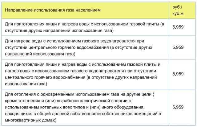 Тарифы на газ в Нижегородской области с 1 января 2021 года