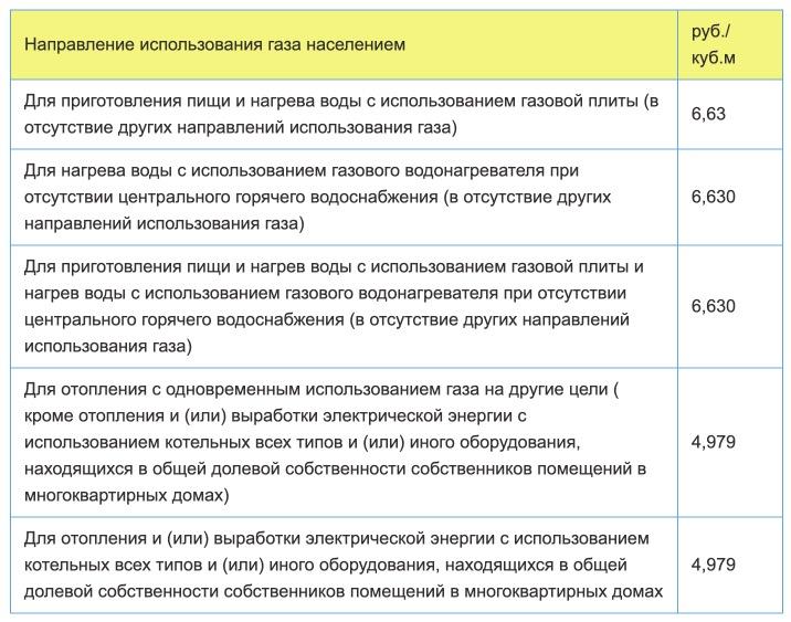 Тарифы на газ в Оренбургской области с 1 января в 2021 году