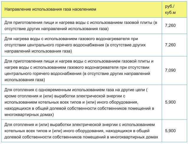Тарифы на газ в Орловской области с 1 января в 2021 году