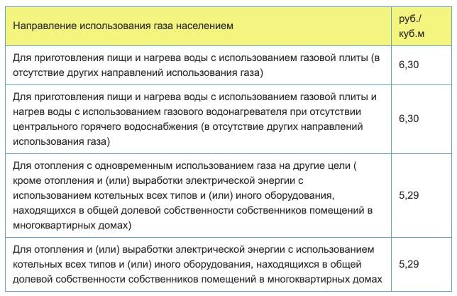 Тарифы на газ в Перми с 1 января 2021 года