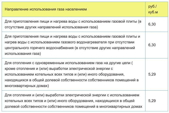 Тарифы на газ в Пермском крае с 1 января 2021 года