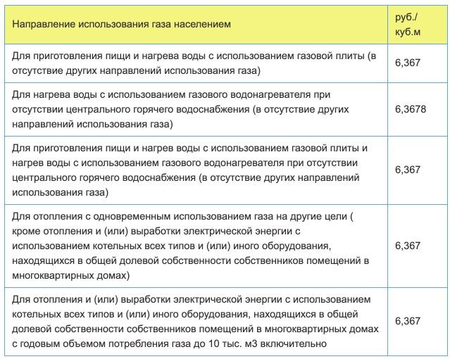 Тарифы на газ в Республике Адыгея с 1 января 2021 года