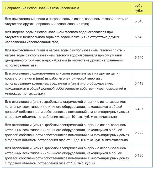 Тарифы на газ в Республике Дагестан с 1 января 2021 года