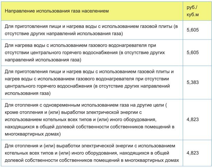 Тарифы на газ в Республике Коми с 1 января 2021 года