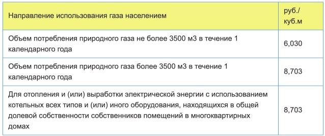 Тарифы на газ в Республике Крым с 1 января 2021 года
