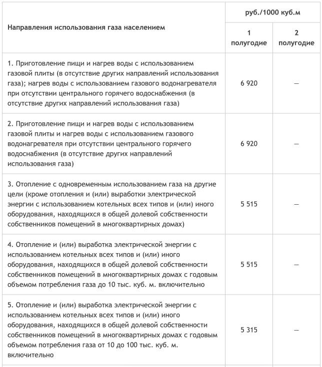 Тарифы на газ в Республике Марий Эл с 1 января 2021 года — 1