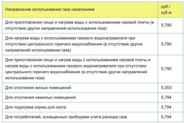 Тарифы на газ в Республике Мордовия с 1 января 2021 года