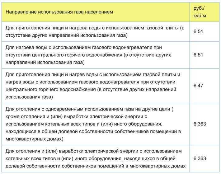 Тарифы на газ в Ростовской области с 1 января в 2021 году