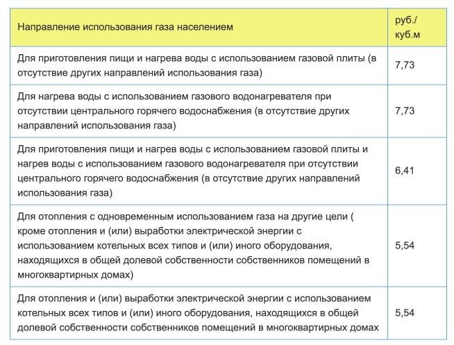 Тарифы на газ в Самаре с 1 января 2021 года