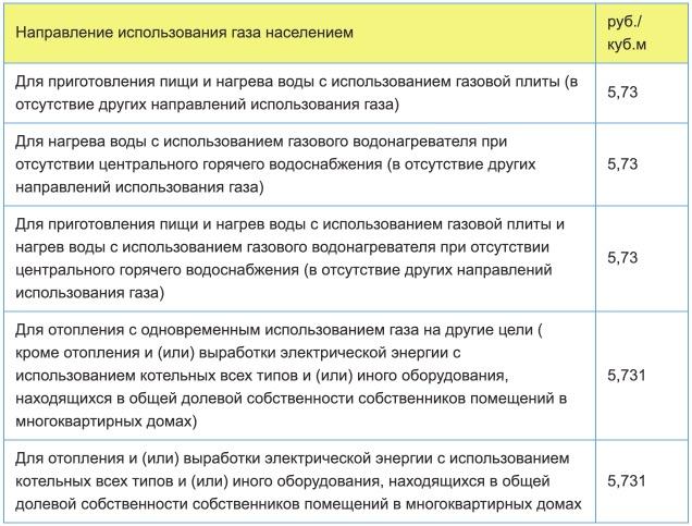 Тарифы на газ в Смоленской области с 1 января в 2021 году