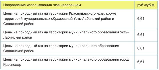 Тарифы на газ в Сочи с 1 января в 2021 году