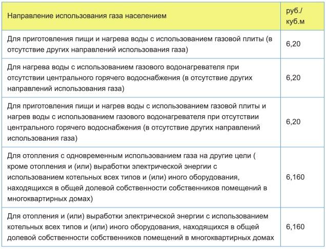 Тарифы на газ в Ставрополе с 1 января в 2021 году