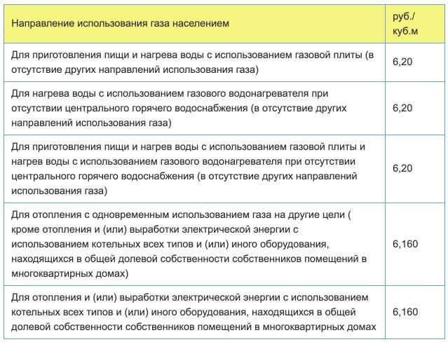 Тарифы на газ в Ставропольском крае с 1 января в 2021 году