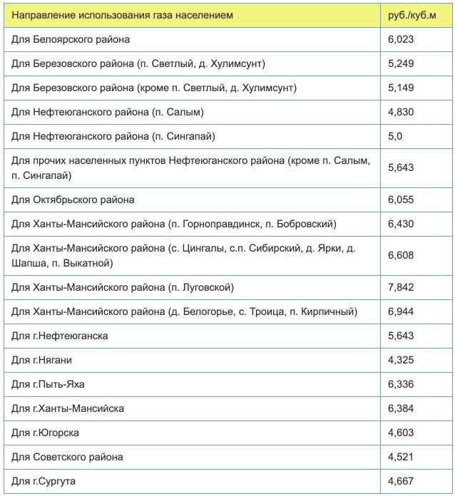 Тарифы на газ в Сургуте с 1 января в 2021 году