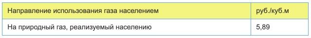 Тарифы на газ в Татарстане с 1 января в 2021 году