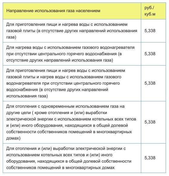 Тарифы на газ в Тюмени с 1 января в 2021 году