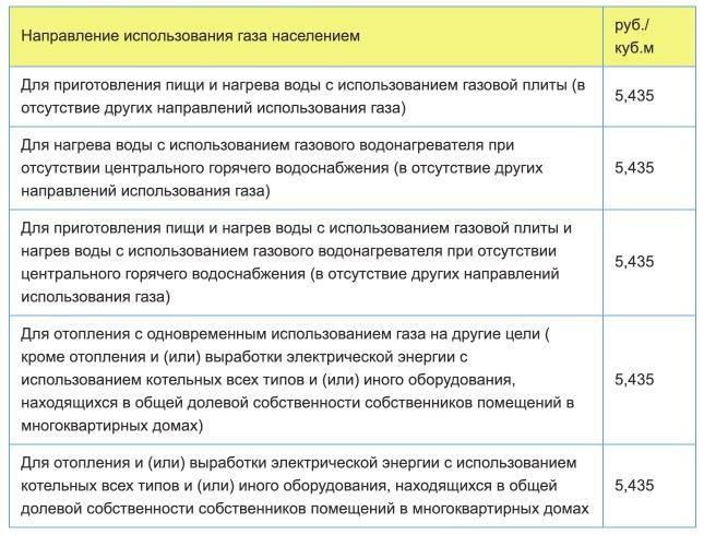Тарифы на газ в Томске с 1 января в 2021 году
