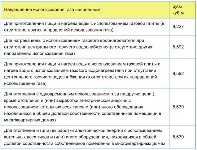 Тарифы на газ в Тверской области с 1 января в 2021 году