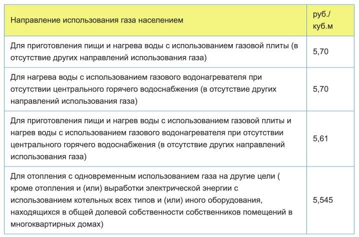 Тарифы на газ в Удмуртской Республики с 1 января 2021 года