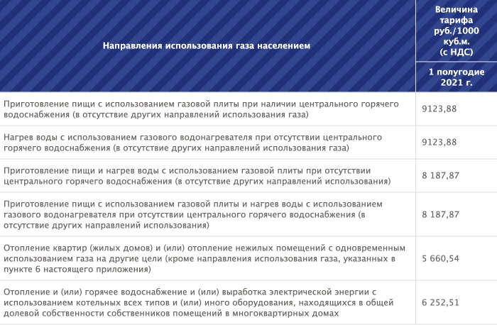 Тарифы на газ в Волгоградской области с 1 января 2021 года