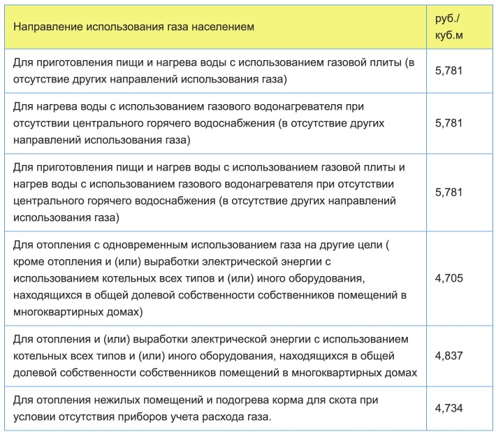 Тарифы на газ в Вологодской области с 1 января 2021 года