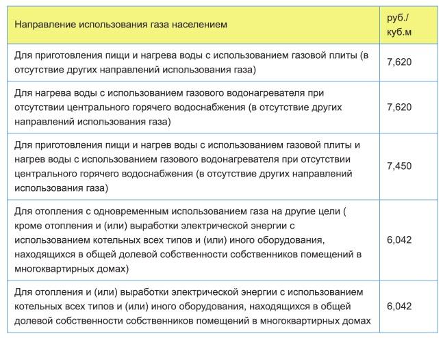 Тарифы на газ в Воронеже с 1 января в 2021 году