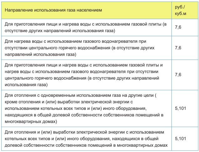 Тарифы на газ в Ярославской области с 1 января 2021 года