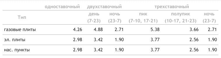 Тарифы на электроэнергию в Омске